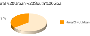 South Goa census population